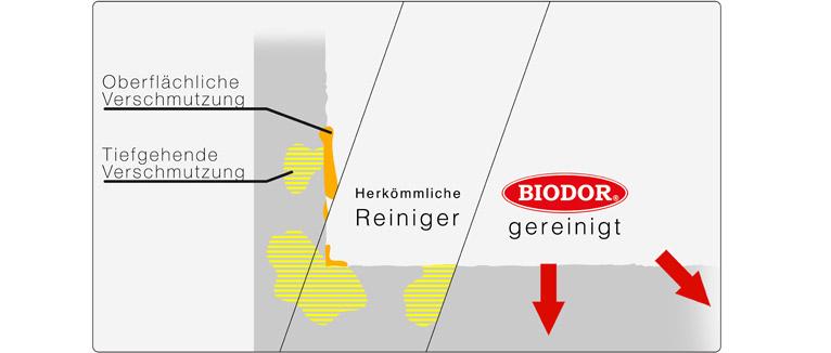 biodor-wirkungsweise-parkhaus_vergleich