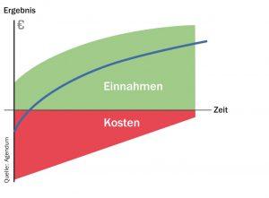 Vorbild Niederlande? Laut Anbieter Agendum lassen sich mit der Digitalisierung des Parkens Kosten senken und Umsatz steigern.